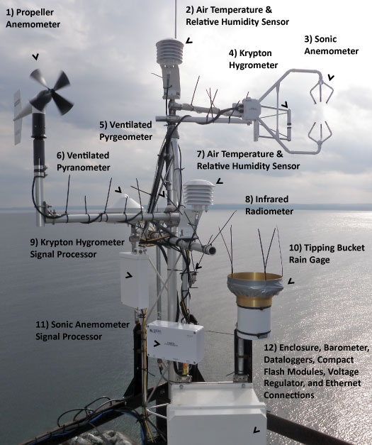 University of Nebraska Weather Station